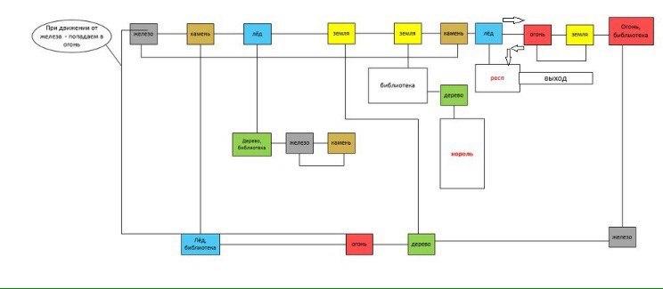 Карта Лаборатории некроманта