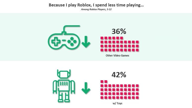 Времена меняются: популярность игры снизилась впервые в её истории
