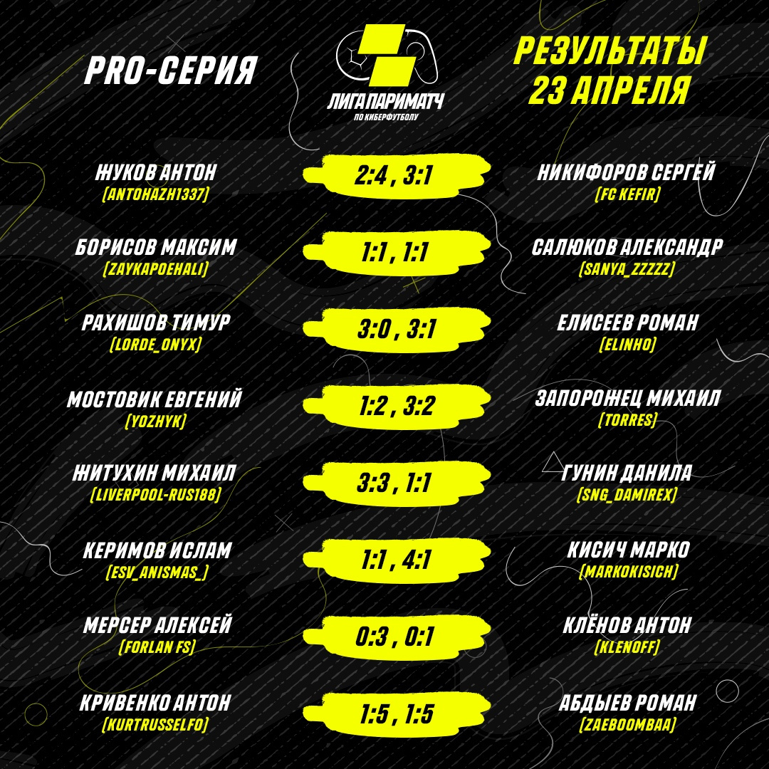 Результаты второго игрового дня Pro-серии Лиги Париматч по киберфутболу